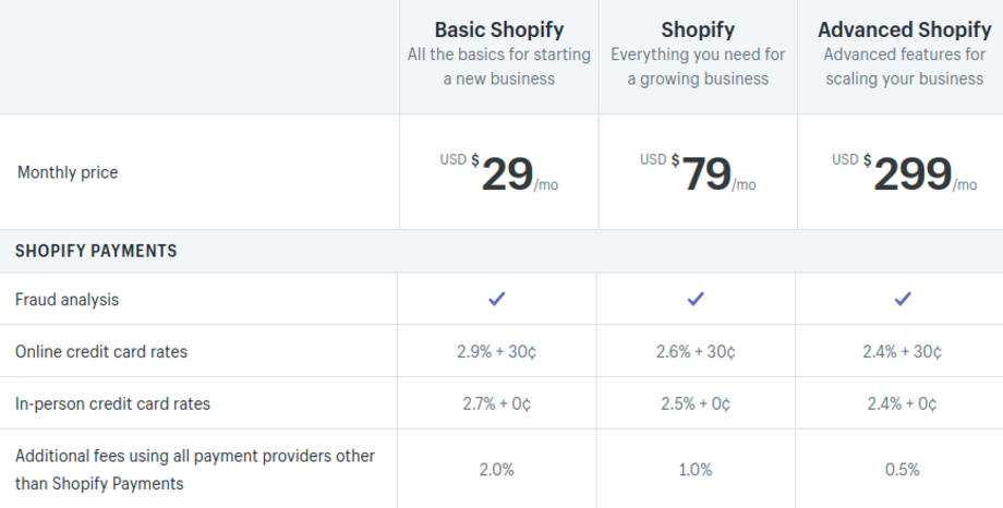 Shopify transaction fees